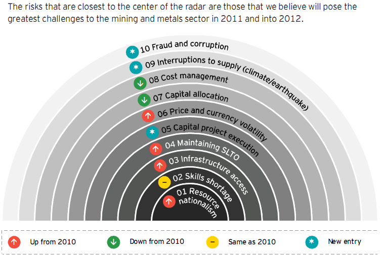 Business risks in metal and mining industry 2011-2012