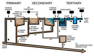treatment plants_clip_image001