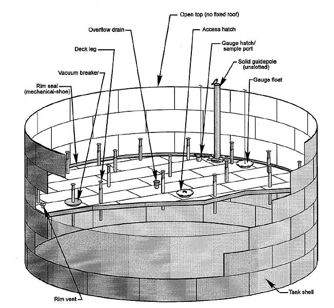 Storage Tank Selection