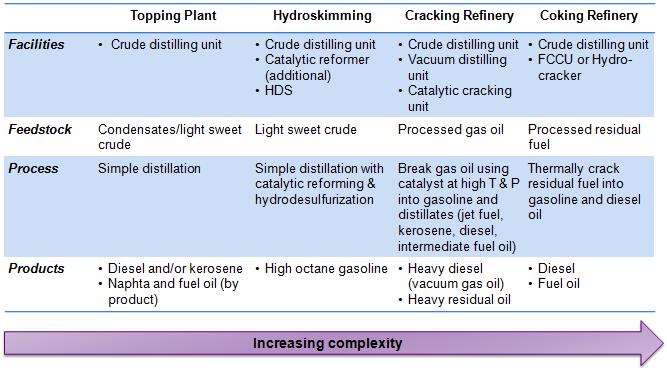 Mini Oil Refinery Configuration