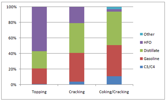 Product Yield using Heavy Crude Oil at Different Mini Oil Refinery Configuration