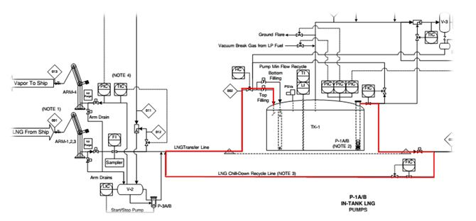 Cold-keeping system (http://docplayer.net/7352415-Curacao-cng-lng-terminal-feasibility-study.html)