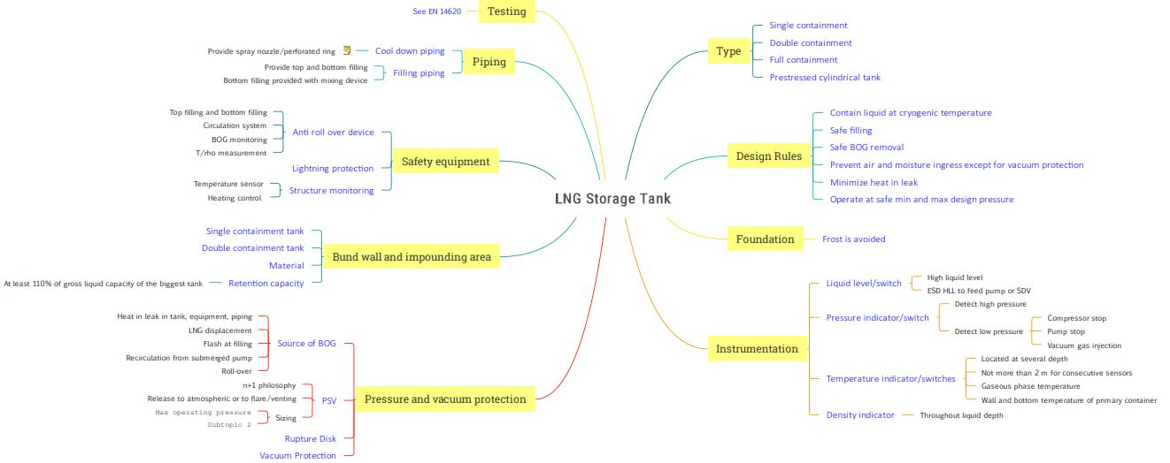 Requirement for LNG Storage Tank as per BS EN 1473
