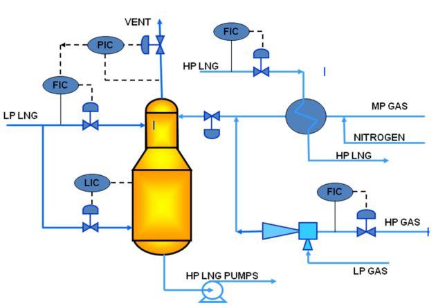 Typical configuration BOG recondenser (https://www.google.co.id/url?sa=t&rct=j&q=&esrc=s&source=web&cd=2&cad=rja&uact=8&ved=0ahUKEwiB4qiQvbTOAhVEQo8KHTXcC-YQFggiMAE&url=http%3A%2F%2Fwww.tge-gas.com%2Fpresented-papers.html%3Ffile%3Dfiles%2Fdownloads%2Fpresented_papers%2F2011_Gastech%2FRecondensers%2520in%2520LNG%2520Import%2520Terminals_E.pdf&usg=AFQjCNHch7oW_10prds_kvQMNc8fsnaAKw&sig2=ui3JrTIrsNQTVbg9k7vIYg)