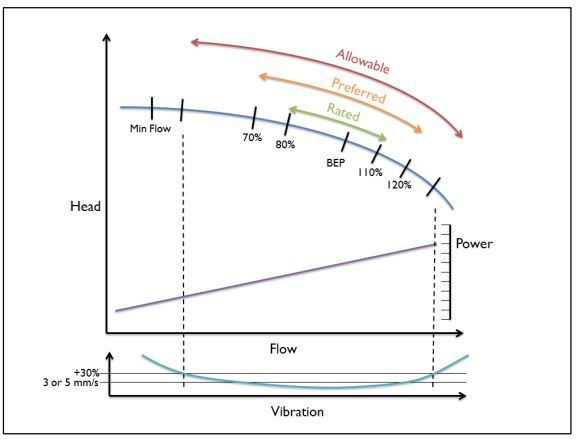 Typical Curve of Centrifugal Pump