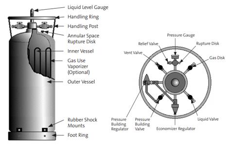 Nitrogen cryogenic cylinder (to be gas)