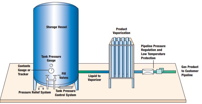 Nitrogen vaporizing package