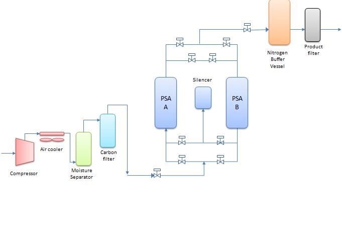 Typical schematic diagram of pressure swing adsorption nitrogen generator