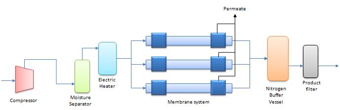 Typical schematic of membrane type nitrogen generator system