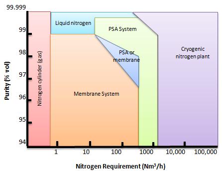 Selection of nitrogen supply system