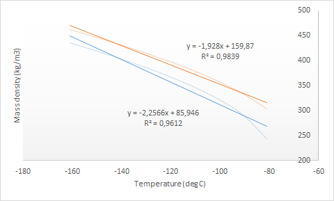 LNG Mass Density as A Function of Temperature