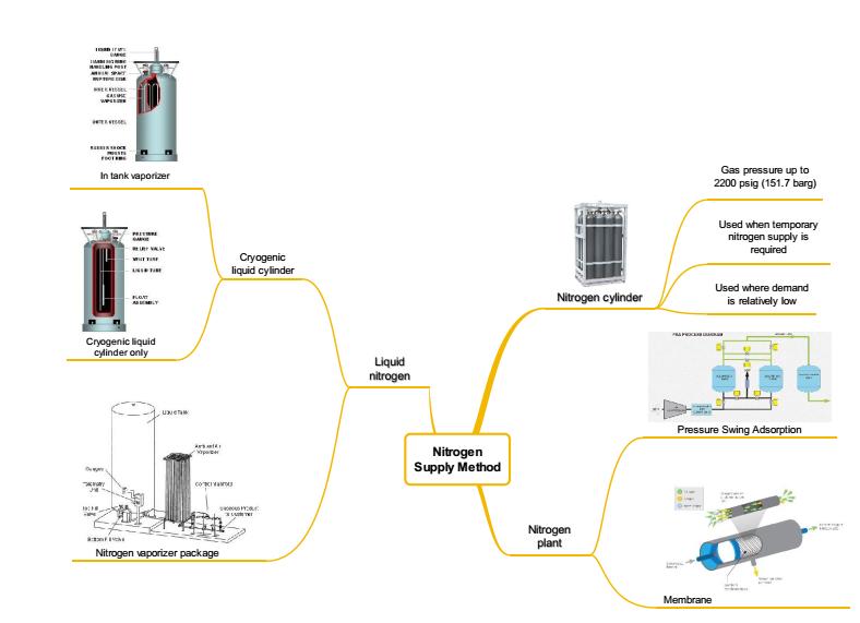 Nitrogen supply system