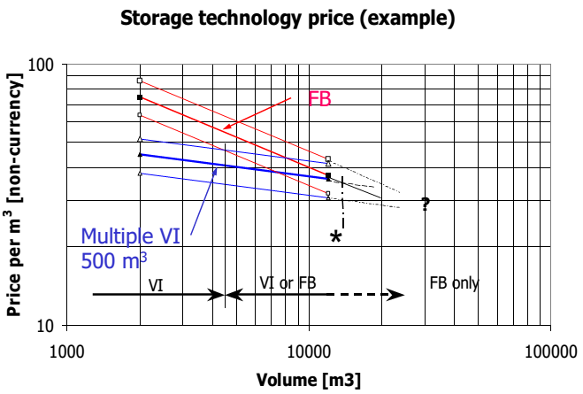 Economic of comparison flat bottom tank and vacuum insulated tank