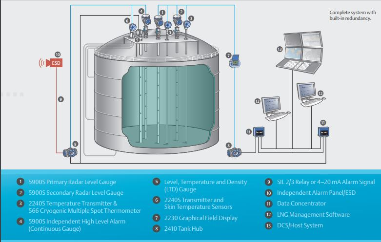Example of LNG tank gauging proposed by Emerson