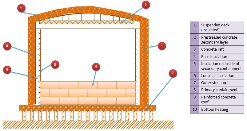Full containment flat bottom LNG storage tank part 2 (EN 1473)