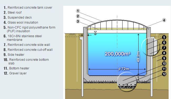 In-ground LNG Storage Tank