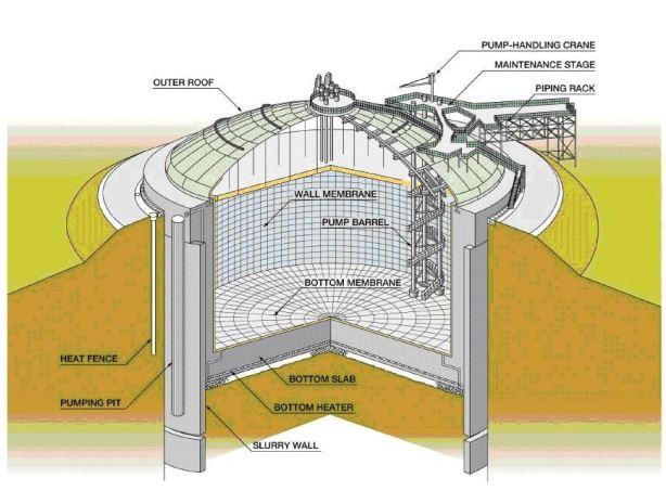 Schematic of LNG in-ground storage tank