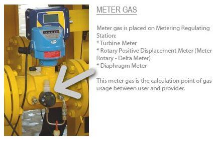 Meter gas