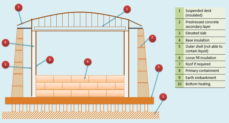 Schematic of double containment LNG storage tank part 1 (EN 1473)