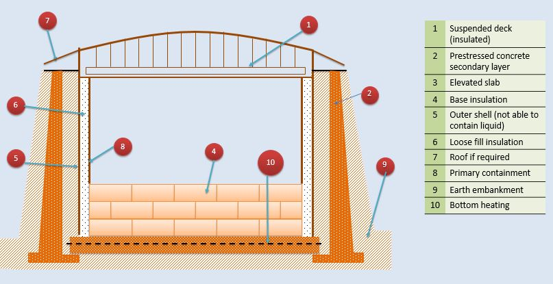 Schematic of double containment LNG flat bottom storage tank