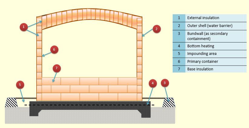 Schematic of LNG single containment flat bottom storage tank part 1 (EN 1473)