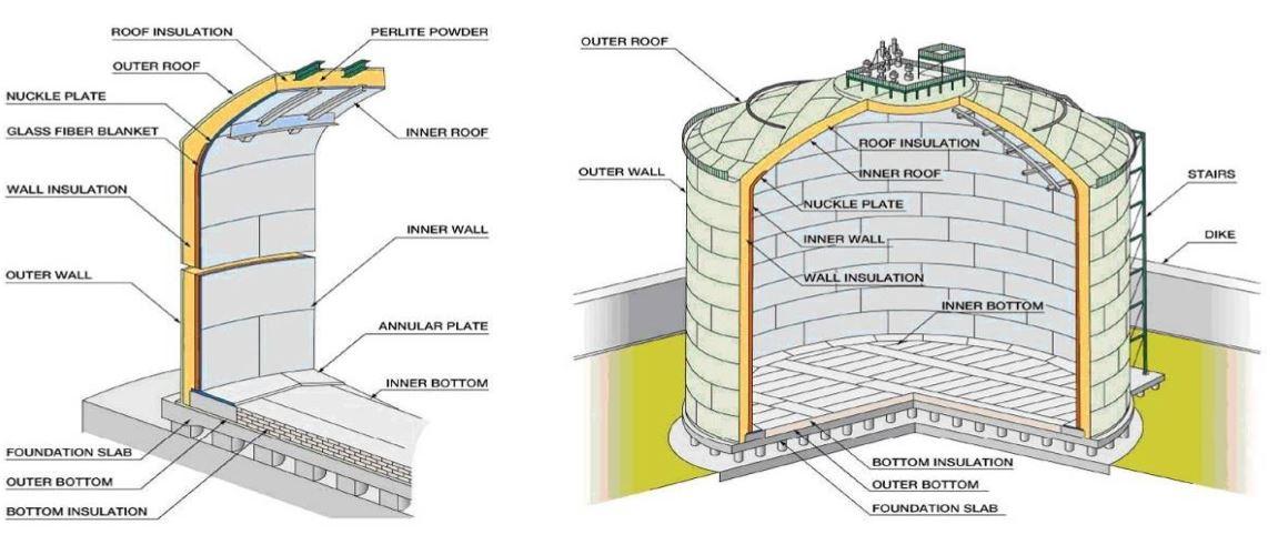Schematic of single containment LNG storage tank (source: Kawasaki Heavy Industries Ltd)