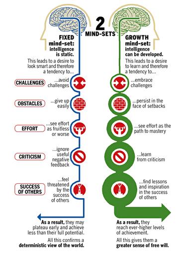 Fixed mind-set vs growth mind-set