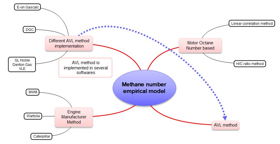 Methane number empirical models