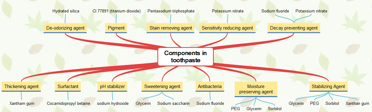 Components in toothpaste