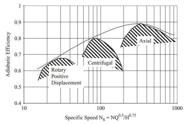 Adiabatic efficiency