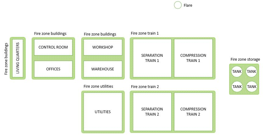Example of fire zones in onshore facility (partitioned by train)