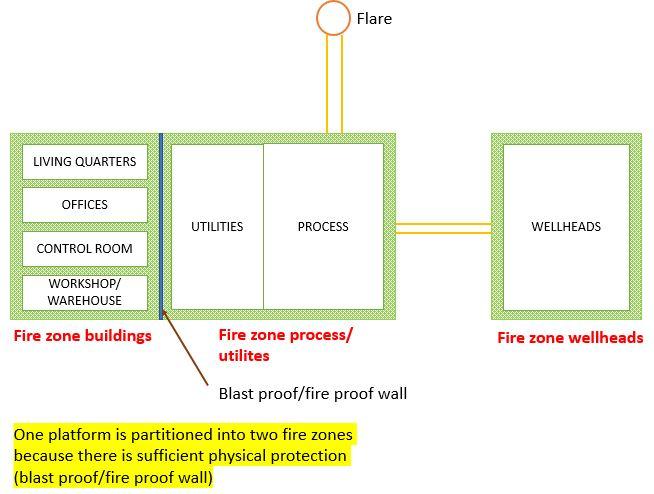Example of fire zones in platform 2