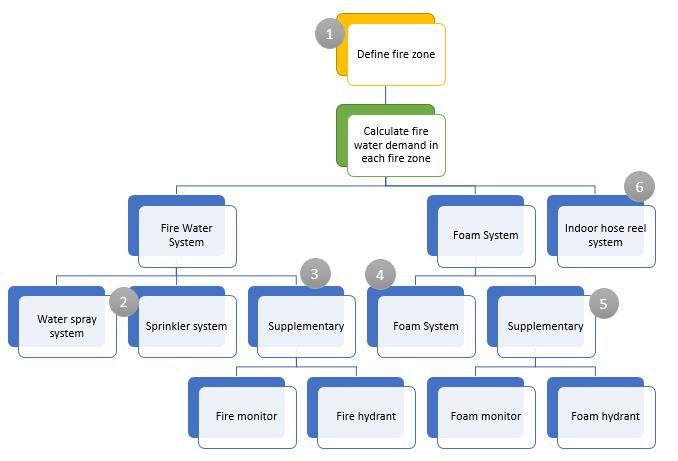 Fire water demand calculation