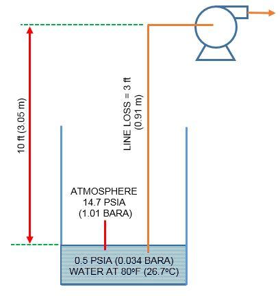 NPSH of pump - suction lift