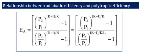 relationship between efficiency and power